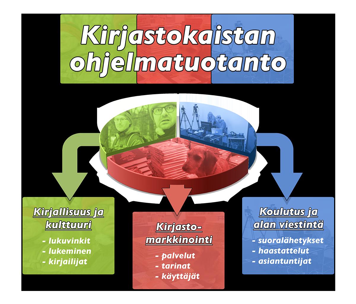 kaistan_osa-alueet_piechart_final